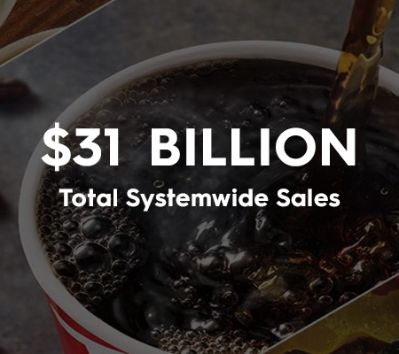 Total Systemwide Sales