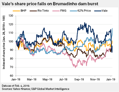Vale dam burst — Implications for the 2019 iron ore