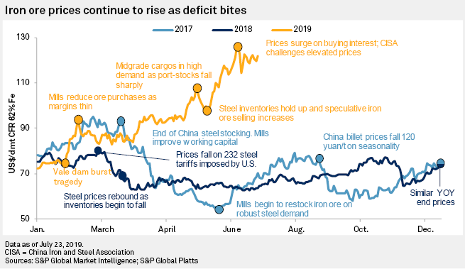 Iron ore prices soar on scarity   S&P Global Market Intelligence