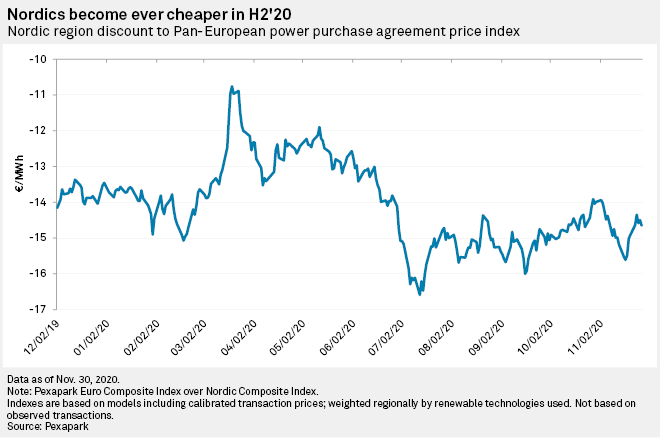 Nordics become ever cheaper in H2'20