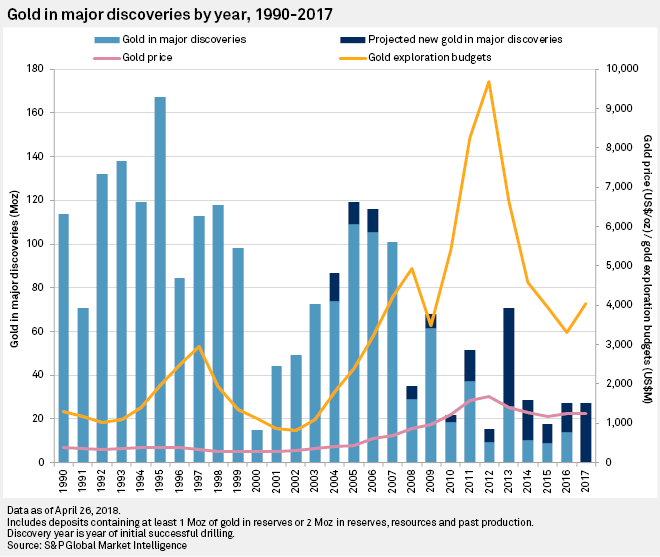 gold-discovery-by-mining-companies